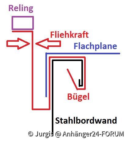 Montagewinkel für Reling auf Kastenhänger
